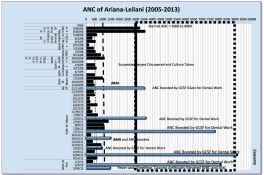 Graph Showing Worsening Neutropenia Condition of Ariana-Leilani